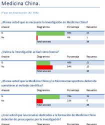 Estudios Estadísticos en PsicoNeuroAcupuntura.