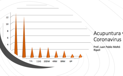 Virus (coronavirus) y Acupuntura